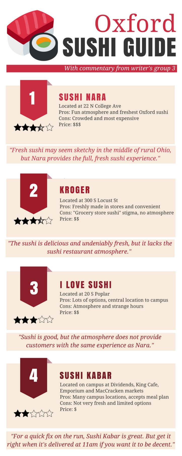 Oxford Sushi guide